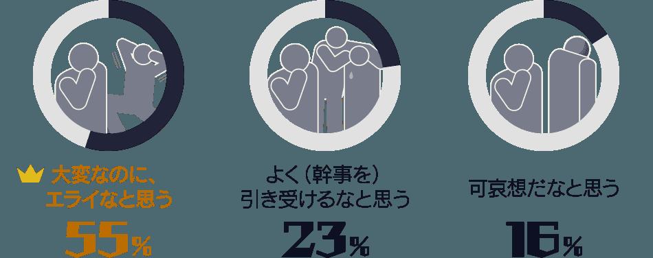 大変なのに、エライなと思う:55%/ よく(幹事を)引き受けるなと思う:23%/ 可哀想だなと思う:16%