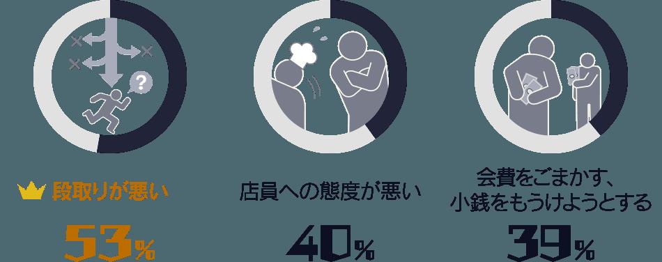 段取りが悪い:53%/ 店員への態度が悪い:40%/ 会費をごまかす、小銭を儲けようとする:39%