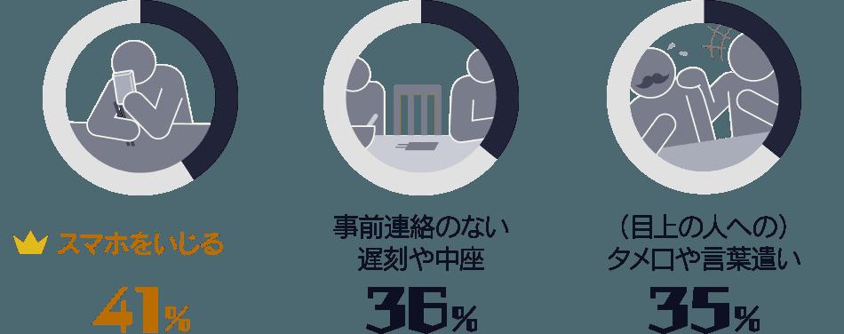 スマホをいじる:41%/ 事前連絡のない遅刻や中座:36%/ (目上の人への)タメ口や言葉遣い:35%