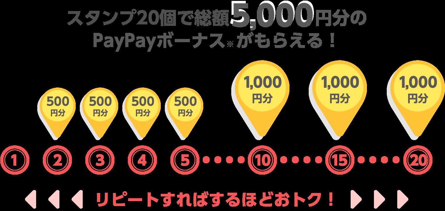 スタンプ20個で総額5000円分のPayPayボーナスがもらえる! リピートすればするほどおトク!
