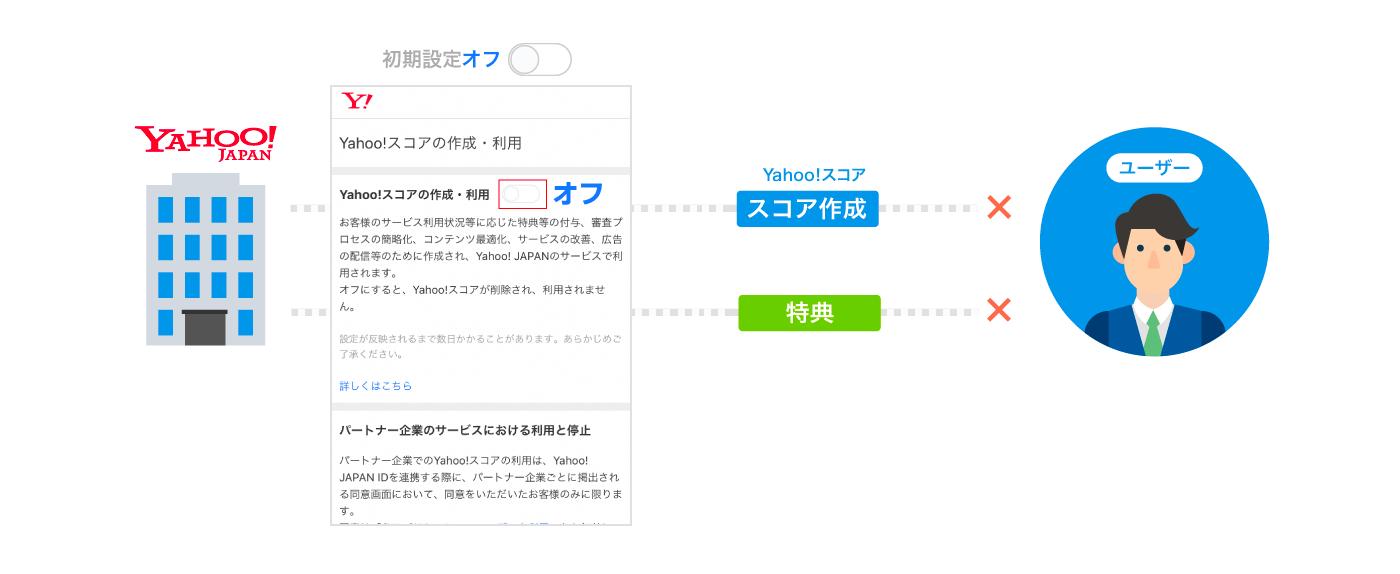 Yahoo!スコアの作成とYahoo! JAPANのサービスでの利用についての初期設定の変更のお知らせ