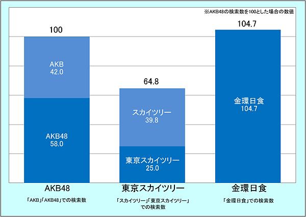 AKB48と金環日食、東京スカイツリーの比較