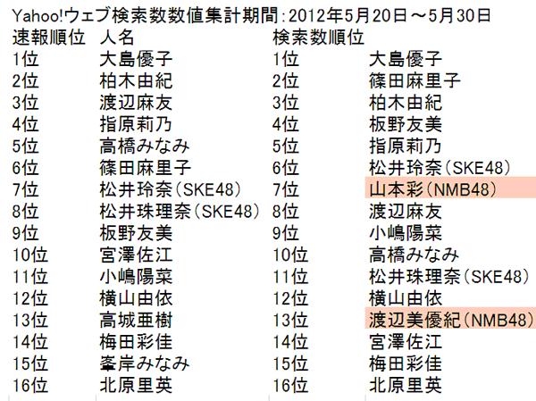 AKB48人名検索数ランキング