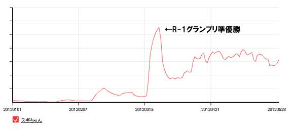 スギちゃんの検索数推移