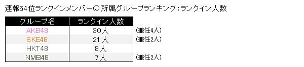 速報64位ランクインメンバーの所属グループランキング:ランクイン人数