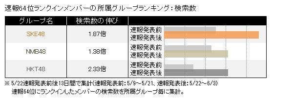 速報64位ランクインメンバーの所属グループランキング:検索数