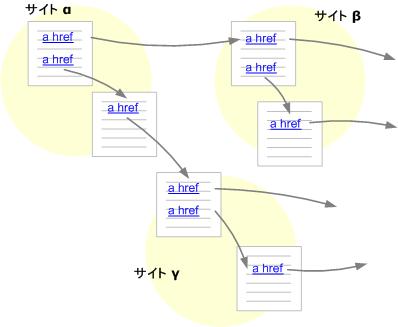 クローラーの巡回概念図