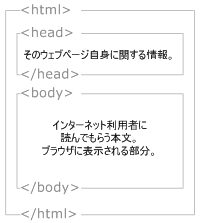 HTMLの構造