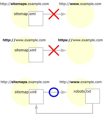 サイトマップの配置2