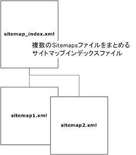 サイトマップインデックス