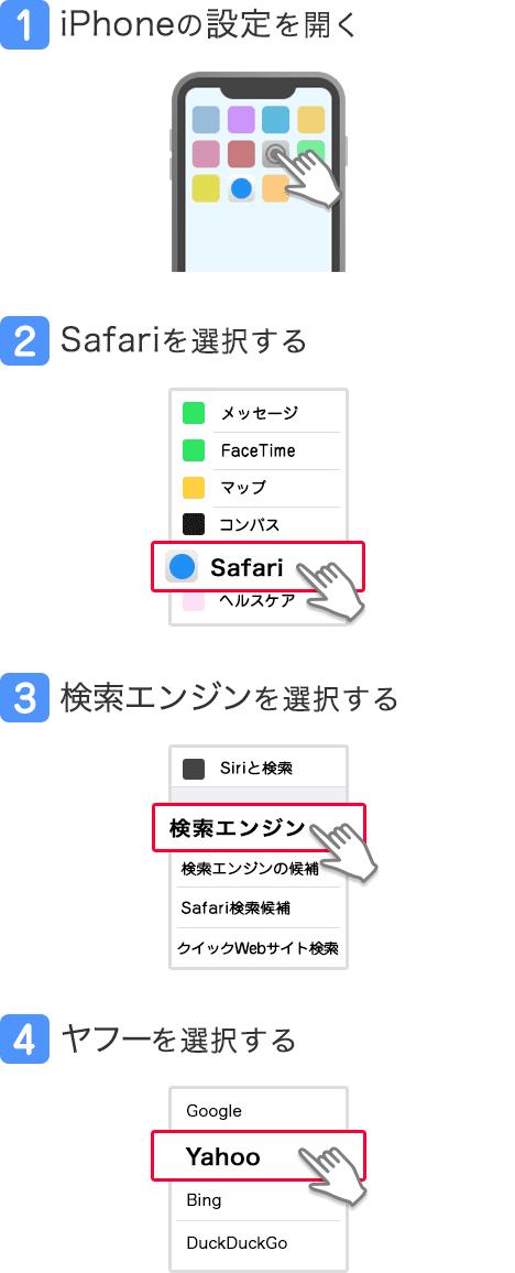 1.iPhoneの設定を開く/2.Safariを選択する/3.検索エンジンを選択する/4.ヤフーを選択する