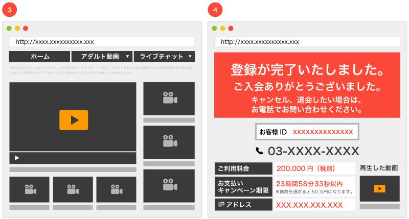 動画再生ボタンのあるアダルト動画サイトのイメージ画像。再生ボタンを押すと突然「登録が完了しました」などと表示される。