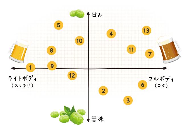 クラフトビール種類別チャート
