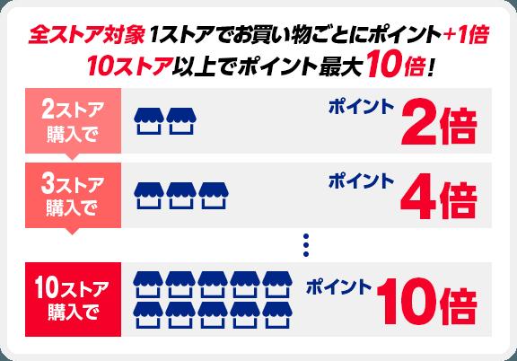 全ストア対象1ストアでお買い物ごとにポイント+1倍 10ストア以上でポイント最大10倍! 2ストア購入でポイント2倍 3ストア購入でポイント4倍 10ストア購入でポイント10倍
