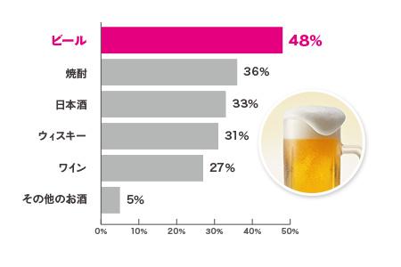 ぷは~っとのど越しの良いビール!