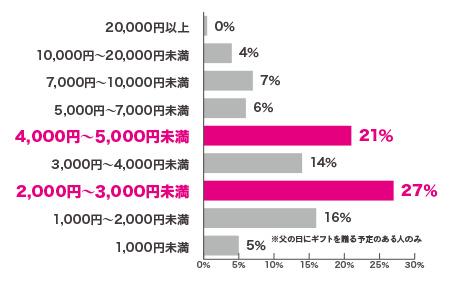2~3千円未満、4~5千円未満に集中