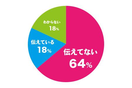 伝えていないが約64%