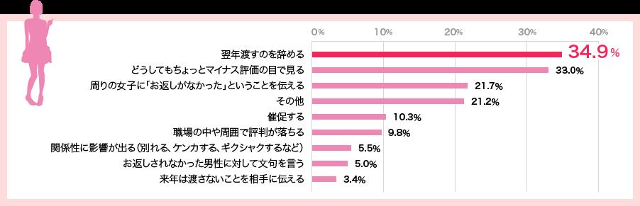 女性のグラフ