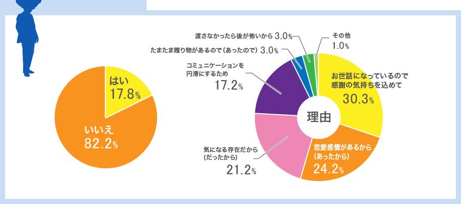 男性のグラフ
