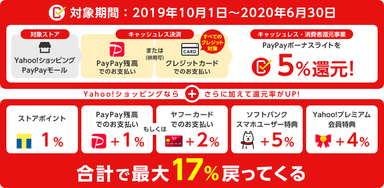 PayPayボーナスライトを5%還元! +Yahoo!ショッピングならさらに加えて還元率がUP! 合計で最大17%戻ってくる