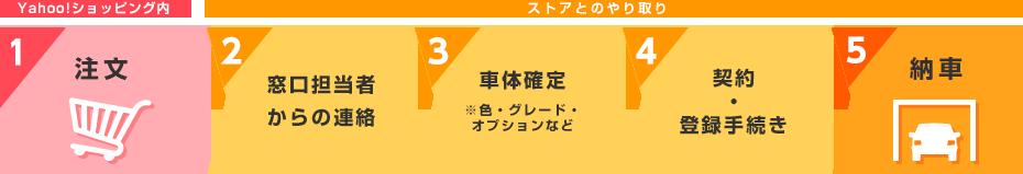 1.Yahoo!ショッピングで注文→2.窓口担当者からの連絡 →3.車体確定→4.契約 ・ 登録手続き→5.納車