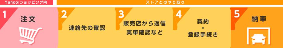 1.Yahoo!ショッピングで注文→2.連絡先の確認→3.販売店から返信 実車確認など→4.契約 ・ 登録手続き→5.納車