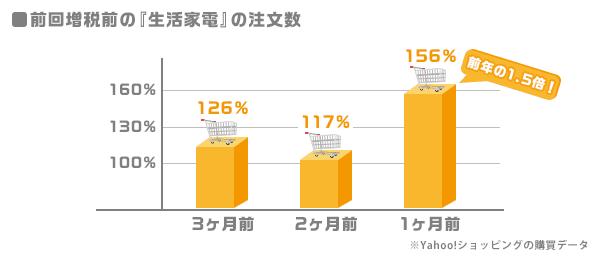 前回増税前の「生活家電」の注文数