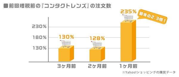 前回増税前の「コンタクトレンズ」の注文数