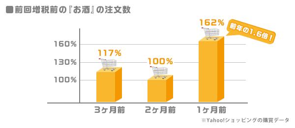 前回増税前の「お酒」の注文数