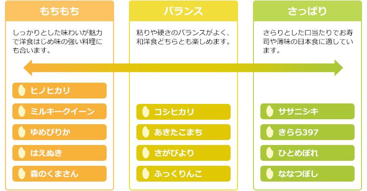 お米の選び方ガイド
