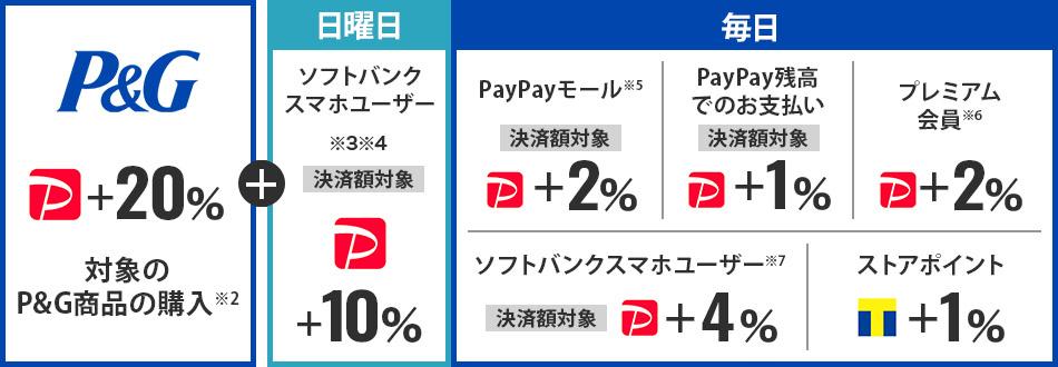 【P&G PayPayボーナスライト+20% 対象のP&G商品の購入※2】+【日曜日 ソフトバンクスマホユーザー※3※4 決済額対象 PayPayボーナスライト+10%】+【毎日 PayPayモール※5 決済額対象 PayPayボーナスライト+2% /PayPay残高でのお支払い 決済額対象 PayPayボーナスライト+1% /プレミアム会員※6 PayPayボーナスライト+2% /ソフトバンクスマホユーザー※7 決済額対象 PayPayボーナスライト+4% /ストアポイント Tポイント+1%】
