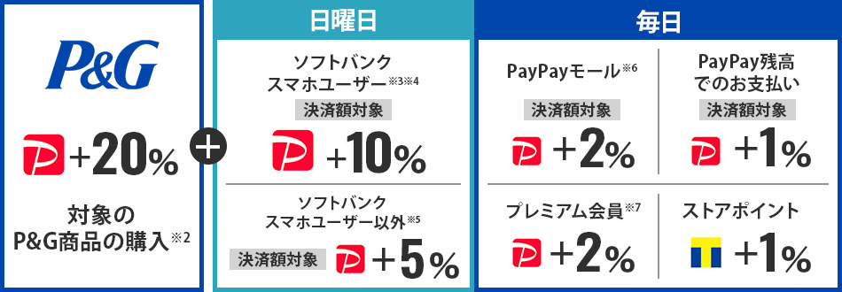 【P&G PayPayボーナスライト+20% 対象のP&G商品の購入※2】+【日曜日 ソフトバンクスマホユーザー※3※4 決済額対象 PayPayボーナスライト+10% /ソフトバンクスマホユーザー以外※5 決済額対象 PayPayボーナスライト+5%】+【毎日 PayPayモール※6 決済額対象 PayPayボーナスライト+2% /PayPay残高でのお支払い 決済額対象 PayPayボーナスライト+1% /プレミアム会員※7 PayPayボーナスライト+2% /ストアポイント Tポイント+1%】