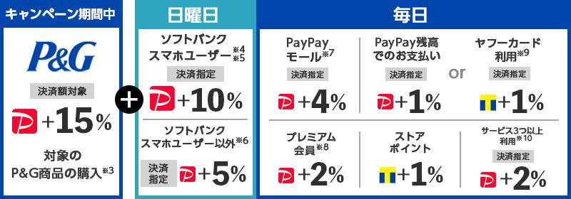 【P&G PayPayボーナス+34% 対象のP&G商品の購入※2】+【日曜日 ソフトバンクスマホユーザー※3※4 決済指定 PayPayボーナス+10% /ソフトバンクスマホユーザー以外※5 決済指定 PayPayボーナス+5%】+【毎日 PayPayモール※6 決済指定 PayPayボーナス+4% /PayPay残高でのお支払い 決済指定 PayPayボーナス+1%もしくはヤフーカード利用※8 決済指定 Tポイント+1% /プレミアム会員※7 PayPayボーナス+2% /ストアポイント Tポイント+1% /サービス3つ以上利用※9 決済指定 PayPayボーナス+2% /クレジットカード利用※10 決済指定 PayPayボーナス+2%】