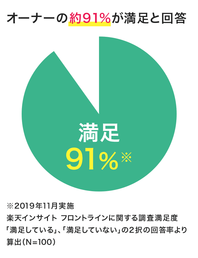 オーナーの約91%が満足と回答