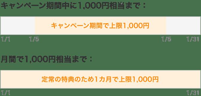 キャンペーン期間中に1,000円相当まで・月間で1,000円相当まで