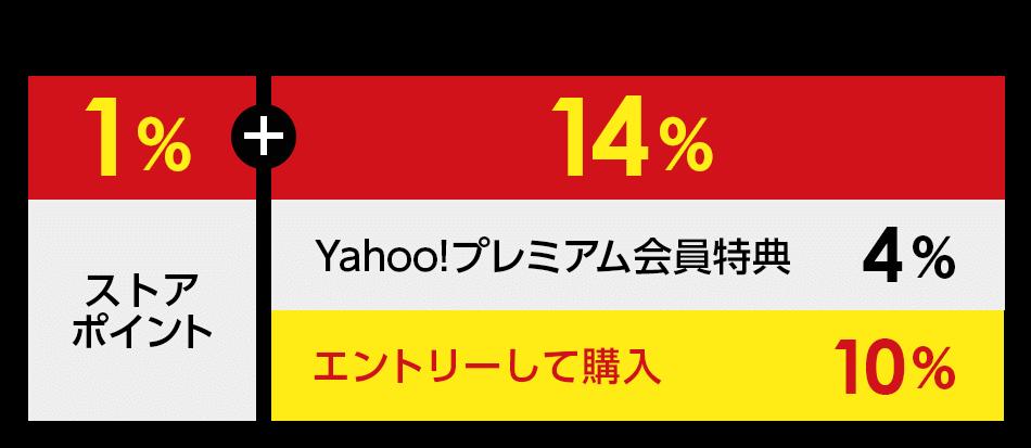 Tポイント1%+PayPayボーナスライト14%(エントリーして購入10% プレミアム会員特典4%)