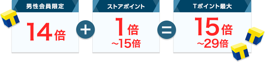 男性会員限定14倍+ストアポイント(※)1~15倍=15~29倍