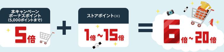ボーナスポイント(本キャンペーン)5倍+ストアポイント(※)1~15倍=6~20倍