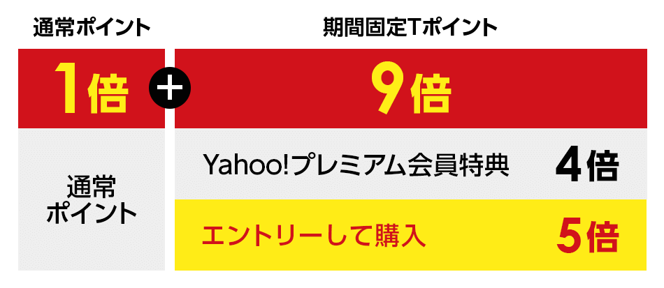 1倍 通常ポイント 9倍 Yahooプレミアム会員特典 4倍 エントリーして購入 5倍