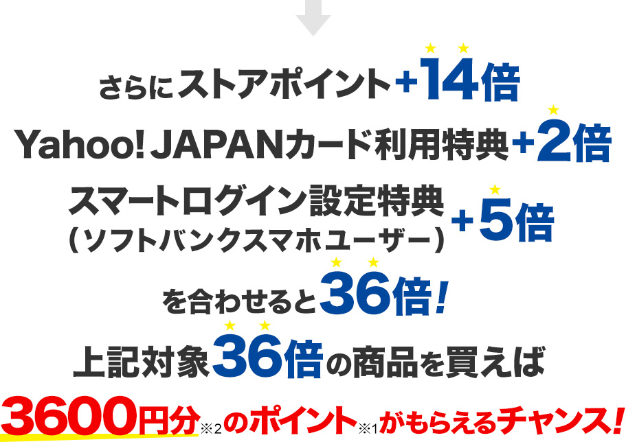 さらにストアポイント+14倍 Yahoo! JAPANカード利用特典+2倍 スマートログイン設定特典(ソフトバンクスマホユーザー)+5倍 を合わせると36倍! 上記対象36倍の対象商品を買えば3,600円分※2のポイント※1がもらえるチャンス!