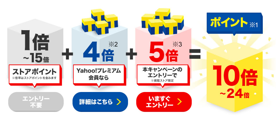 1~15倍ストアポイント(エントリー不要)+Yahoo!プレミアム会員なら4倍※2(詳細はこちら)+本キャンペーンのエントリーで5倍※3(いますぐエントリー)=ポイント※1 10~24倍