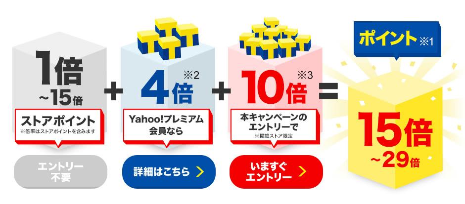 1~15倍ストアポイント(エントリー不要)+Yahoo!プレミアム会員なら4倍※2(詳細はこちら)+本キャンペーンのエントリーで10倍※3(いますぐエントリー)=ポイント※1 15~29倍