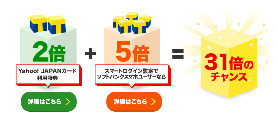 Yahoo! JAPANカード利用特典2倍(詳細はこちら)+スマートログイン設定でソフトバンクスマホユーザーなら5倍(詳細はこちら)=31倍のチャンス