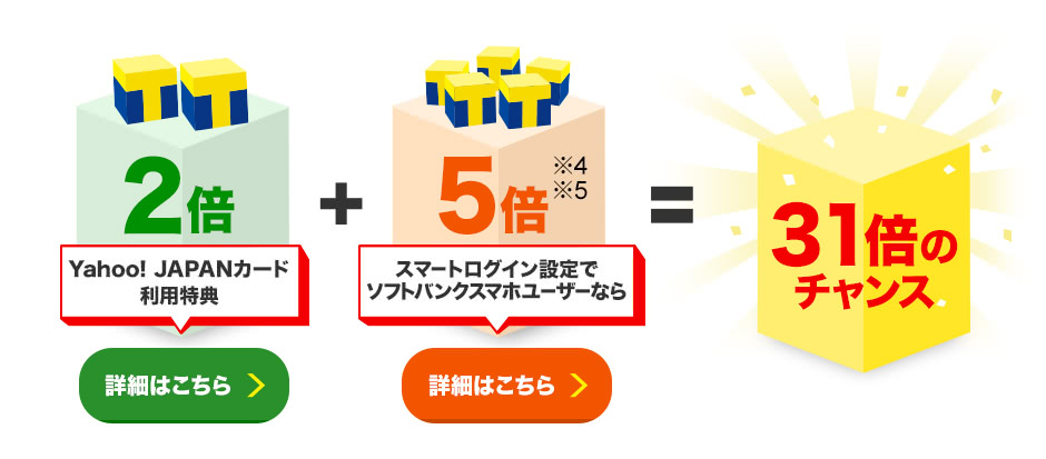 Yahoo! JAPANカード利用特典2倍(詳細はこちら)+スマートログイン設定でソフトバンクスマホユーザーなら5倍※4※5(詳細はこちら)=31倍のチャンス