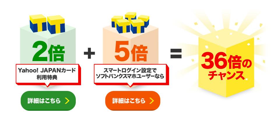 2倍Yahoo! JAPANカード利用特典(詳細はこちら)+5倍スマートログイン設定でソフトバンクスマホユーザーなら(詳細はこちら)=36倍のチャンス