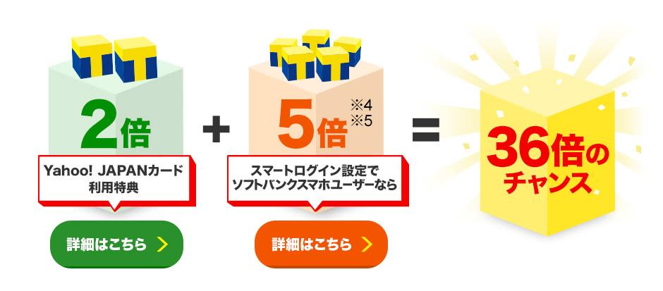 Yahoo! JAPANカード利用特典2倍(詳細はこちら)+スマートログイン設定でソフトバンクスマホユーザーなら5倍※4※5(詳細はこちら)=36倍のチャンス