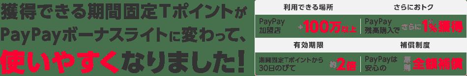 獲得できる期間固定TポイントがPayPayボーナスライトに変わって、使いやすくなりました!利用できる場所はPayPay加盟店+100万以上。PayPay残高で購入するとさらに+1%獲得。有効期限は期間固定Tポイントから30日のびて約2倍。PayPayは安心の原則全額補償
