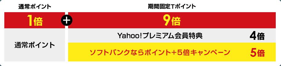 通常ポイント1倍+期間固定Tポイント Yahoo!プレミアム会員特典4倍、ソフトバンクユーザーならポイント+5倍キャンペーン5倍 合計9倍