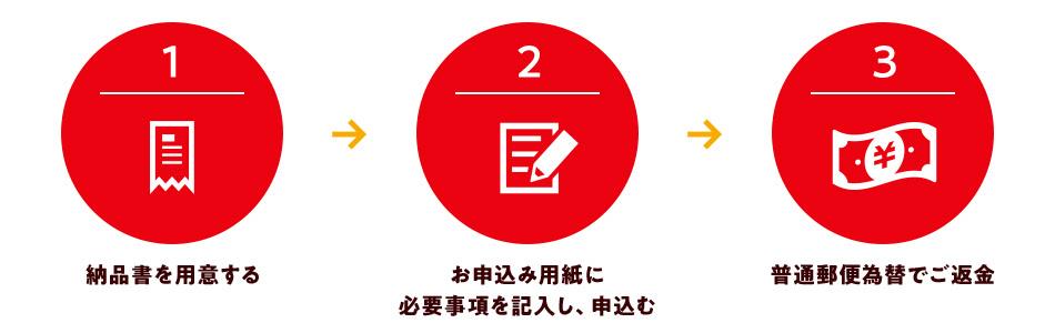 1.納品書を用意する 2.お申込み用紙に必要事項を記入し、申込む 3.普通郵便為替でご返金