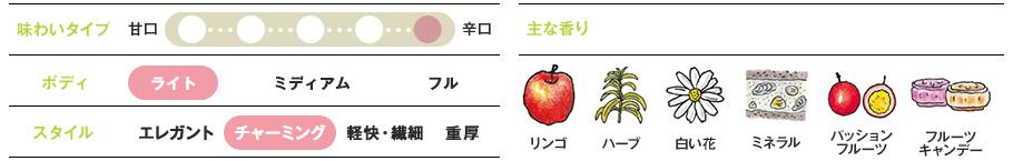 青リンゴや洋ナシ、ハーブの若々しい香り